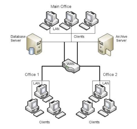No Replicated Archive Server