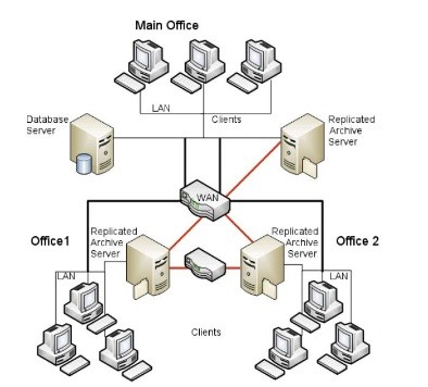 Replicated Archive Server